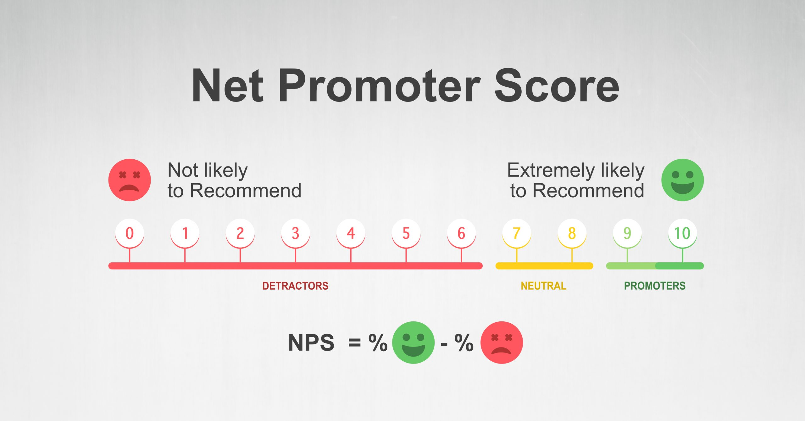 Do's and Don'ts of Using Net Promoter Score
